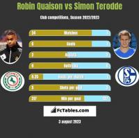 Robin Quaison vs Simon Terodde h2h player stats