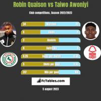 Robin Quaison vs Taiwo Awoniyi h2h player stats