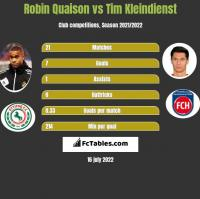 Robin Quaison vs Tim Kleindienst h2h player stats
