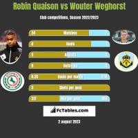 Robin Quaison vs Wouter Weghorst h2h player stats