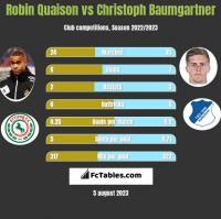 Robin Quaison vs Christoph Baumgartner h2h player stats