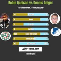 Robin Quaison vs Dennis Geiger h2h player stats