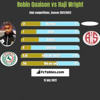 Robin Quaison vs Haji Wright h2h player stats