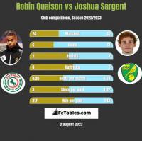 Robin Quaison vs Joshua Sargent h2h player stats