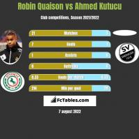 Robin Quaison vs Ahmed Kutucu h2h player stats