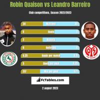 Robin Quaison vs Leandro Barreiro h2h player stats