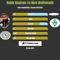 Robin Quaison vs Nick Woltemade h2h player stats