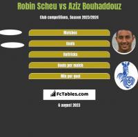 Robin Scheu vs Aziz Bouhaddouz h2h player stats