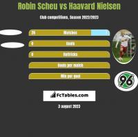 Robin Scheu vs Haavard Nielsen h2h player stats