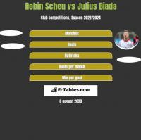 Robin Scheu vs Julius Biada h2h player stats