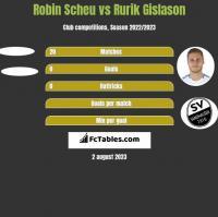 Robin Scheu vs Rurik Gislason h2h player stats