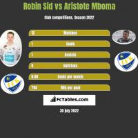 Robin Sid vs Aristote Mboma h2h player stats