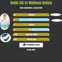 Robin Sid vs Matheus Batista h2h player stats