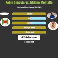 Robin Simovic vs Adriano Montalto h2h player stats