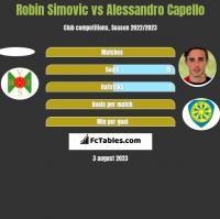 Robin Simovic vs Alessandro Capello h2h player stats