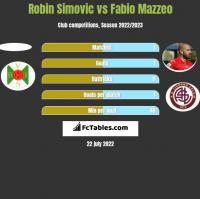 Robin Simovic vs Fabio Mazzeo h2h player stats