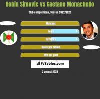 Robin Simovic vs Gaetano Monachello h2h player stats