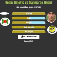 Robin Simovic vs Gianmarco Zigoni h2h player stats