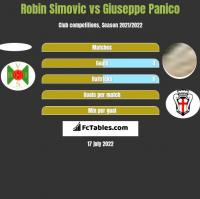 Robin Simovic vs Giuseppe Panico h2h player stats