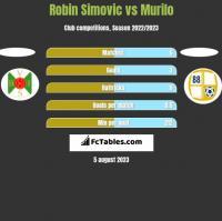 Robin Simovic vs Murilo h2h player stats