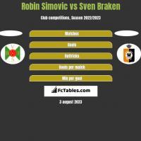 Robin Simovic vs Sven Braken h2h player stats