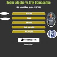 Robin Udegbe vs Erik Domaschke h2h player stats