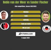 Robin van der Meer vs Sander Fischer h2h player stats