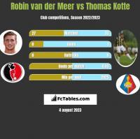 Robin van der Meer vs Thomas Kotte h2h player stats