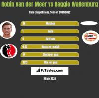 Robin van der Meer vs Baggio Wallenburg h2h player stats