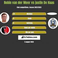 Robin van der Meer vs justin De Haas h2h player stats