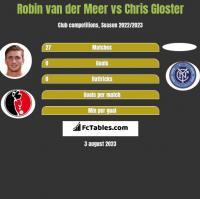 Robin van der Meer vs Chris Gloster h2h player stats