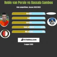 Robin van Persie vs Bassala Sambou h2h player stats