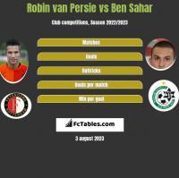 Robin van Persie vs Ben Sahar h2h player stats