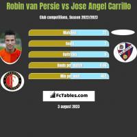 Robin van Persie vs Jose Angel Carrillo h2h player stats