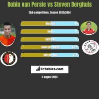 Robin van Persie vs Steven Berghuis h2h player stats