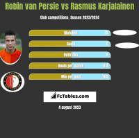 Robin van Persie vs Rasmus Karjalainen h2h player stats