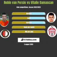 Robin van Persie vs Vitalie Damascan h2h player stats