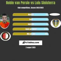Robin van Persie vs Luis Sinisterra h2h player stats
