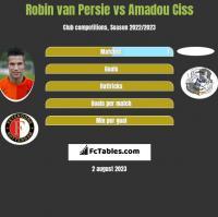 Robin van Persie vs Amadou Ciss h2h player stats
