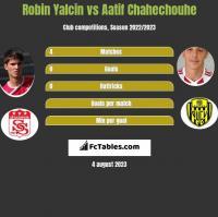 Robin Yalcin vs Aatif Chahechouhe h2h player stats