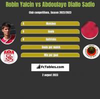 Robin Yalcin vs Abdoulaye Diallo Sadio h2h player stats