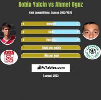 Robin Yalcin vs Ahmet Oguz h2h player stats