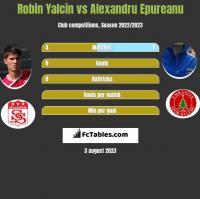 Robin Yalcin vs Alexandru Epureanu h2h player stats