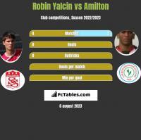 Robin Yalcin vs Amilton h2h player stats