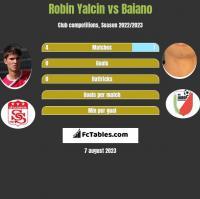 Robin Yalcin vs Baiano h2h player stats