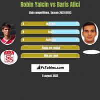 Robin Yalcin vs Baris Alici h2h player stats