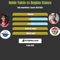 Robin Yalcin vs Bogdan Stancu h2h player stats