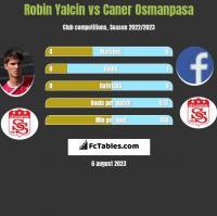 Robin Yalcin vs Caner Osmanpasa h2h player stats