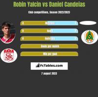 Robin Yalcin vs Daniel Candeias h2h player stats