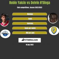 Robin Yalcin vs Delvin N'Dinga h2h player stats
